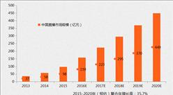 2017年中国直播市场规模及发展趋势分析