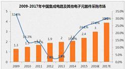 2017年中国集成电路市场规模及发展前景预测分析