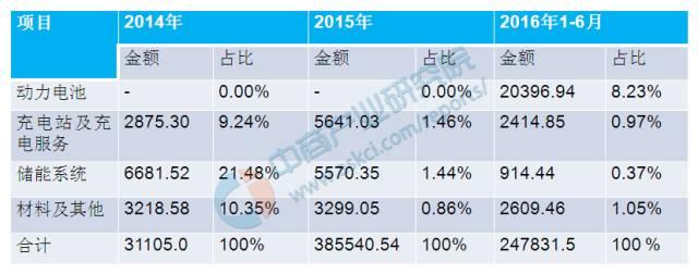 2014-2016年珠海银隆新能源有限公司业务构成情况