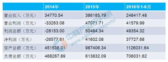 2014-2016年珠海银隆新能源有限公司财务情况