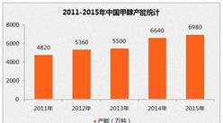 2020年中国甲醇表观消费量将达7790万吨