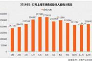 2016年1-12月上海小汽车车牌竞拍情况统计分析(图表)