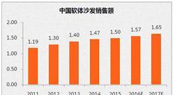 2017年中國軟體沙發銷售額預測及對美國出口前景