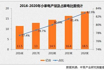 市场高速增长 十三五末小家电产量将超10亿台
