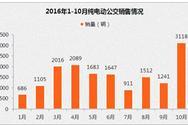 2016年比亚迪新能源汽车销量分析:海外销量稳中求升