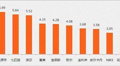中国男袜十大品牌排行榜