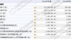 中润股份今日挂牌新三板 2015年收入1.28亿 净利185万