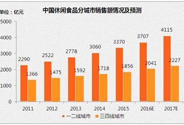 2017年中国休闲食品市场规模及发展前景预测