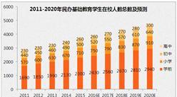2017年中国民办基础教育市场规模及发展前景预测
