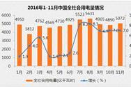 2016年1-11月中国电力工业运行情况分析(图表)