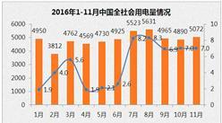 2016年1-11月中國電力工業運行情況分析(圖表)