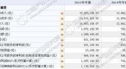 同创云科今日挂牌新三板 2015年收入1568万 净利93万