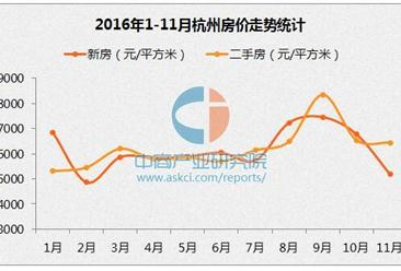 杭州房价连涨19个月后首跌 2016年杭州每月房价走势统计