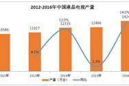 2016年中国液晶电视销量或达1.38亿台  增长12.4%