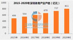 体育产业风口来袭 深圳高端体育产业前景广阔