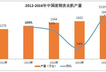 2016年中国滚筒洗衣机产销数据:增幅均可达15%