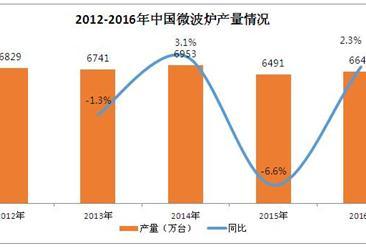 2016年中国微波炉销量将达6633万台  同比增长1.9%