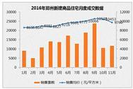 郑州楼市限购政策升级 2016年郑州新房/二手房房价走势最新消息