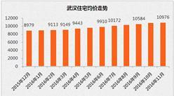 武汉扩大住房限购范围 2016年武汉房价走势及各区房价排名(附最新楼市政策)