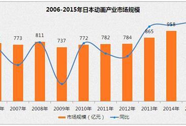 日本动画产业市场过千亿  海外销售占大额