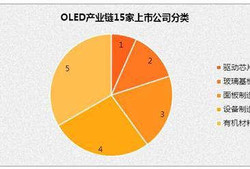 2017年中国OLED产业市场发展前景预测分析
