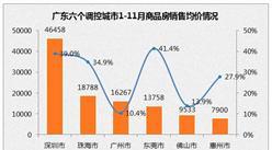 2016广东各地区最新房价排名:珠海均价超广州