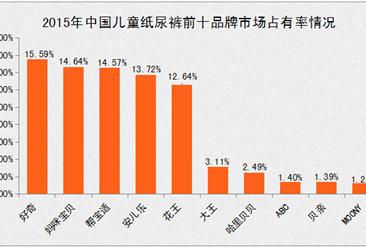 中国儿童纸尿裤十大品牌排行榜:好奇第一