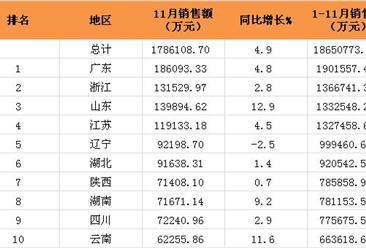 2016年1-11月全国31省市福利彩票销售额排行榜(附全榜单)