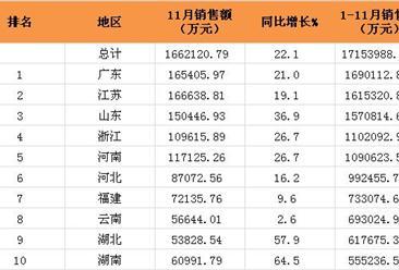 2016年1-11月全国各地体育彩票销售额排行榜:广东稳居榜首