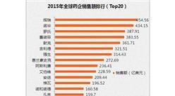 2015年全球药企销售额排行(Top20)