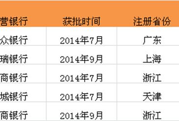 """中国14家获批民营银行背后的""""金主"""""""