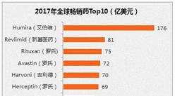 2017年全球藥企 /藥物銷售額排名(Top 10)