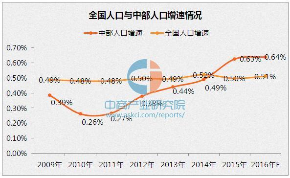 河南地区人口排名_河南省2016年艺术类统考专业合格线