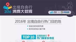 2016中国出境自由行消费大数据分析白皮书