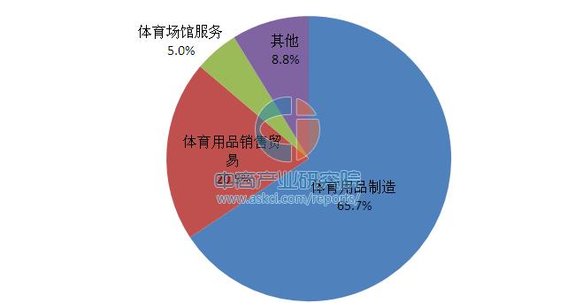 2015年中国体育产业结构比例