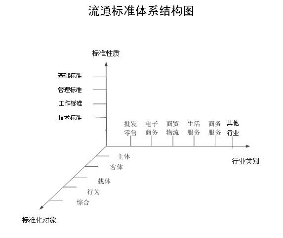 流通标准体系结构图