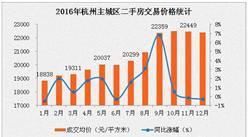 杭州二手房交易量创6年新高 二手房均价破2万