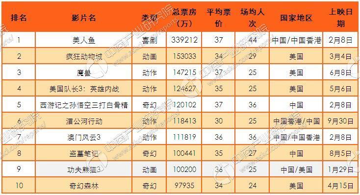 2016年中国电影票房仍保持增长 未来影视市场