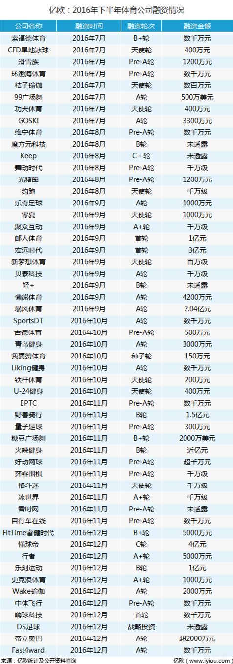 通过汇总的信息,亿欧了解到2016年下半年体育行业有53起融资事件,披露金额的融资事件达48起。