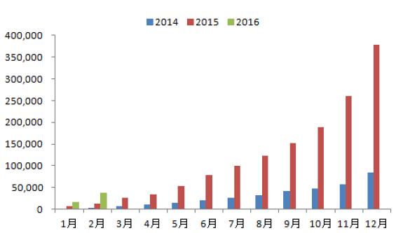2016年1-2月新能源汽车市场统计分析