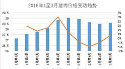 2016年1-3月全国猪肉价格走势分析