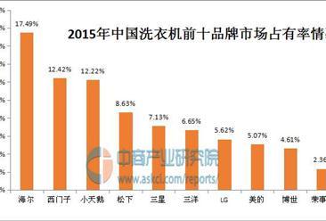 中国家用洗衣机十大品牌排行榜