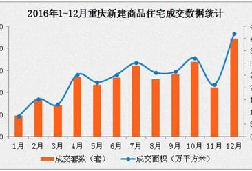 2016年重庆房地产市场成交分析:房价稳中有涨