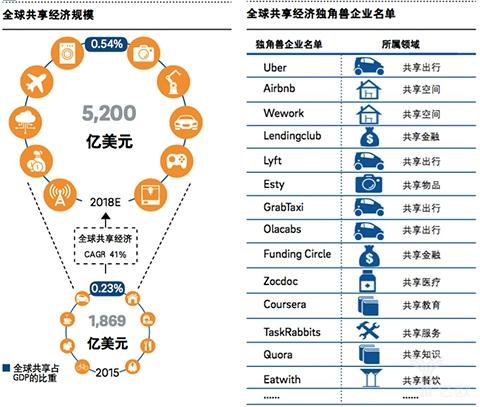 全球经济规模/全球经济独角兽企业名单