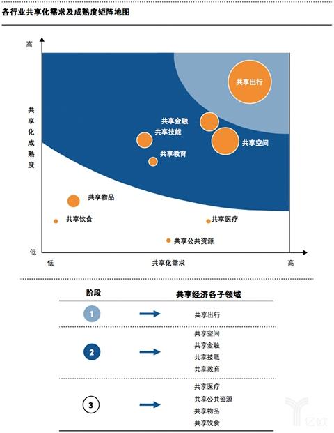 各行业共享化需求及成熟度矩阵地图