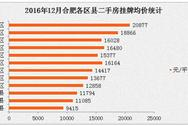2016年12月合肥各区县二手房均价排名:高新区跌幅最大