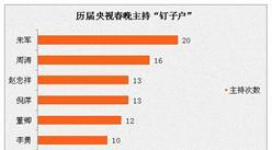 """近年来央视春晚收视率处在31%左右  冯巩为最长""""钉子户"""""""