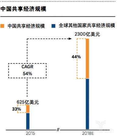 中国共享经济规模