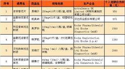 2017年1月1日起  上海医保24种肿瘤药大降价