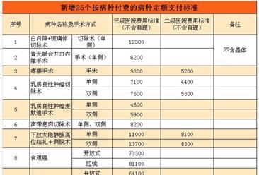 南京将乳房良性肿瘤切除术等25个病种纳入按病种付费结算范围